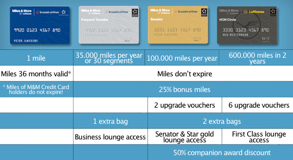 Miles And More Frequent Traveller Card