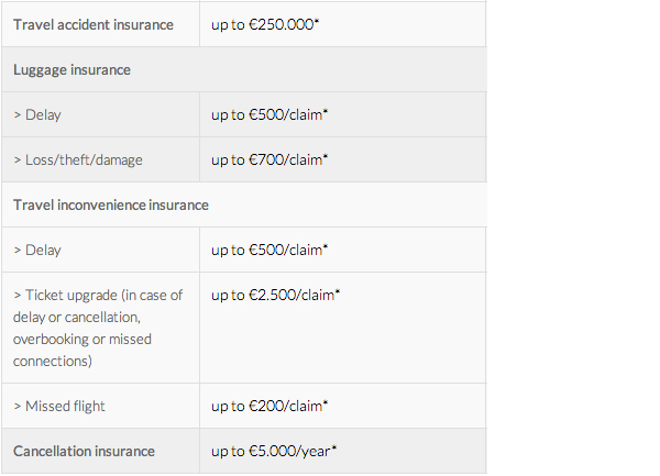 Brussels Airlines American Express insurance package travel protection overview